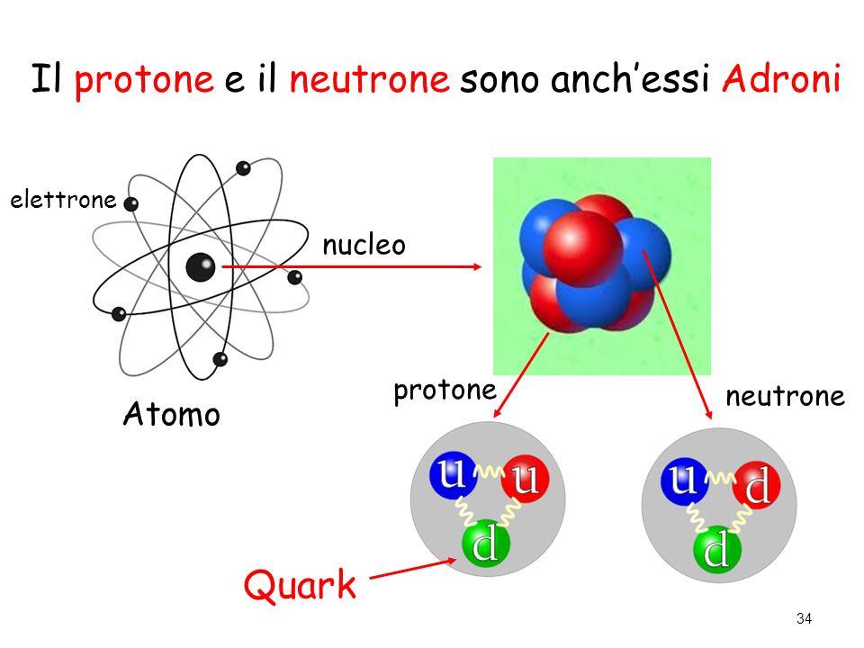 neutrone protone Atomo nucleo elettrone Quark 34 Il protone e il neutrone sono anch'essi Adroni