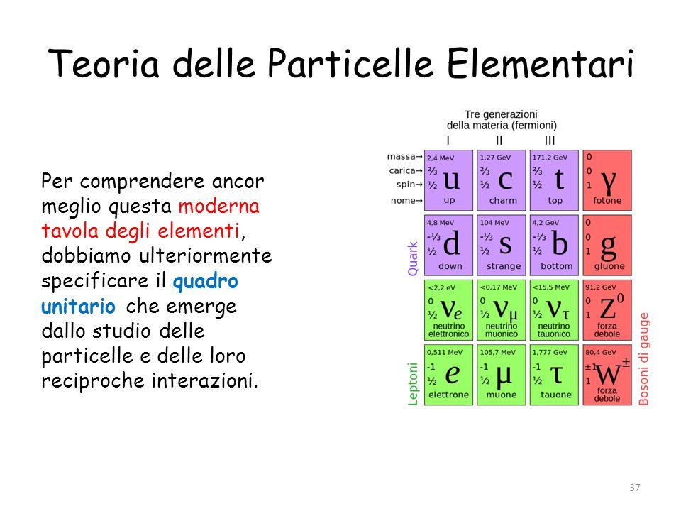 Teoria delle Particelle Elementari Per comprendere ancor meglio questa moderna tavola degli elementi, dobbiamo ulteriormente specificare il quadro uni