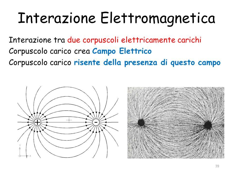 Interazione Elettromagnetica Interazione tra due corpuscoli elettricamente carichi Corpuscolo carico crea Campo Elettrico Corpuscolo carico risente de