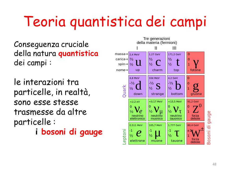 Teoria quantistica dei campi Conseguenza cruciale della natura quantistica dei campi : le interazioni tra particelle, in realtà, sono esse stesse tras