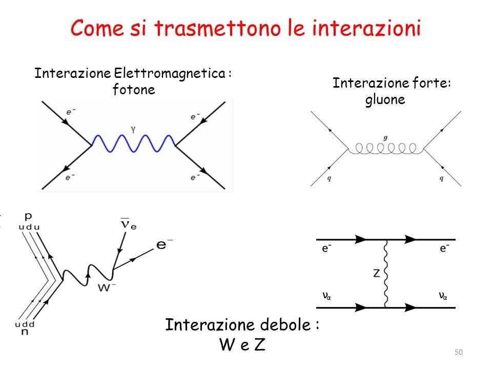 Come si trasmettono le interazioni Interazione Elettromagnetica : fotone Interazione forte: gluone Interazione debole : W e Z 50