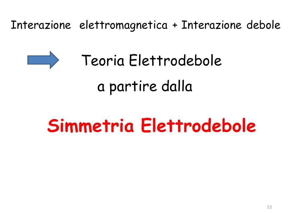 Interazione elettromagnetica + Interazione debole Teoria Elettrodebole a partire dalla Simmetria Elettrodebole 53