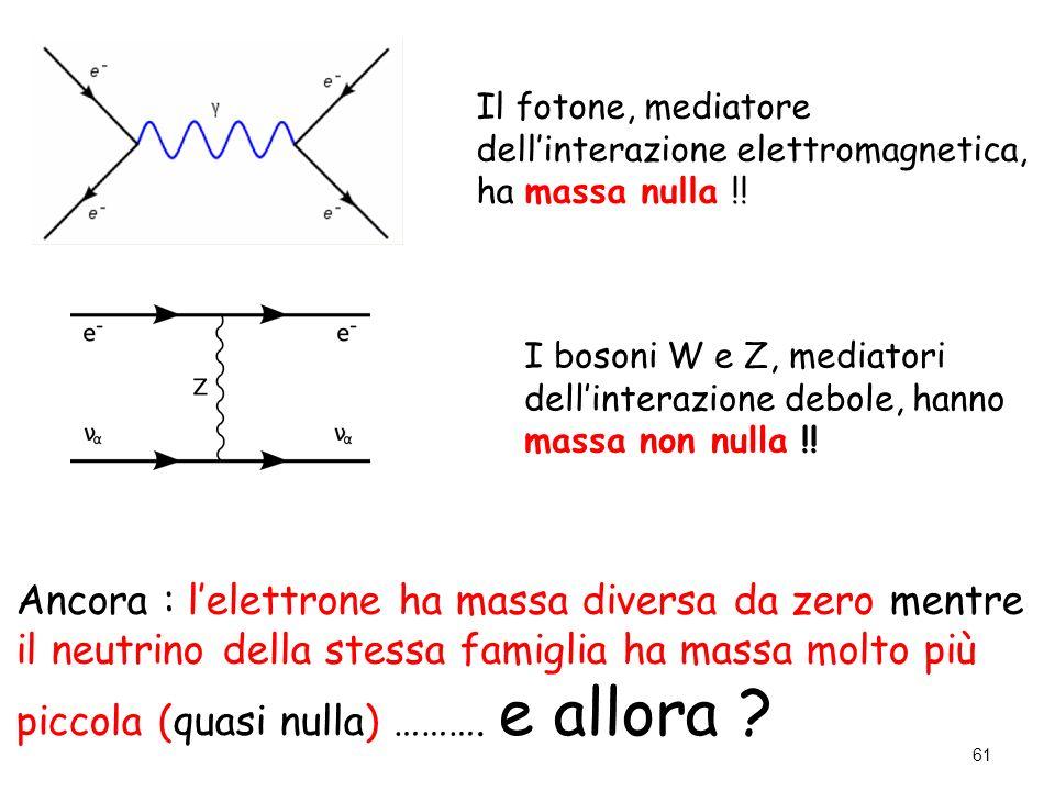I bosoni W e Z, mediatori dell'interazione debole, hanno massa non nulla !! 61 Il fotone, mediatore dell'interazione elettromagnetica, ha massa nulla