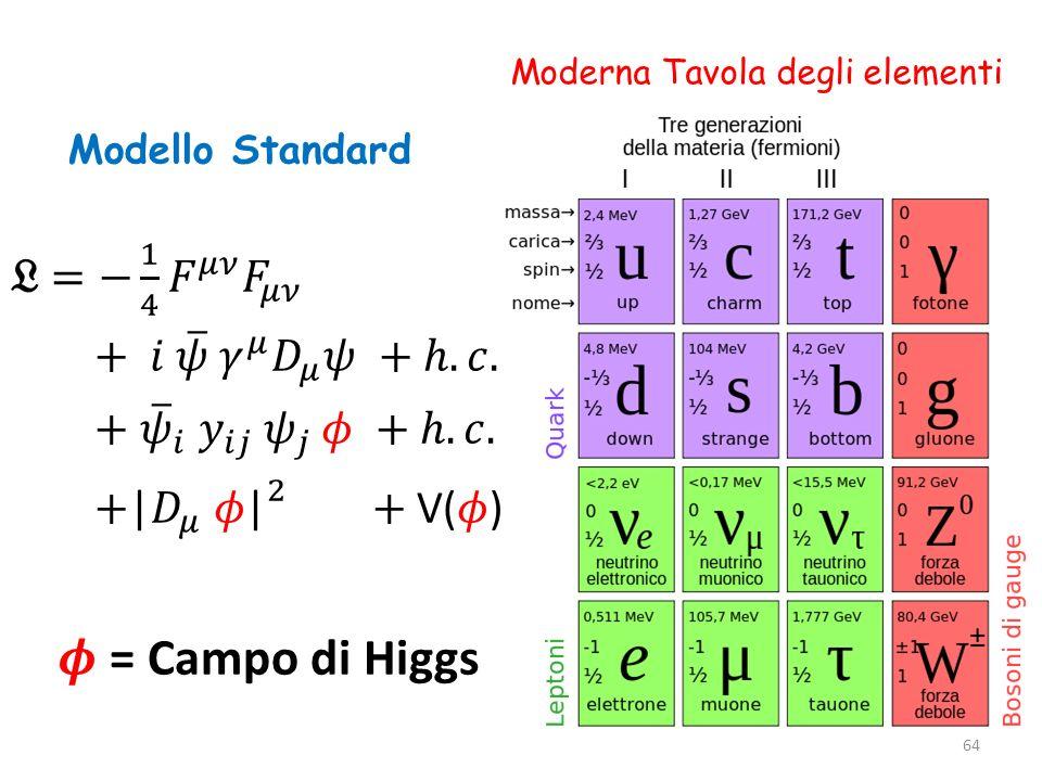 Moderna Tavola degli elementi Modello Standard 64