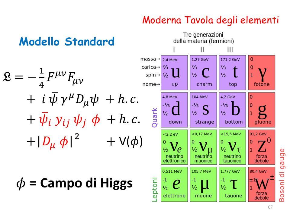 Moderna Tavola degli elementi Modello Standard 67