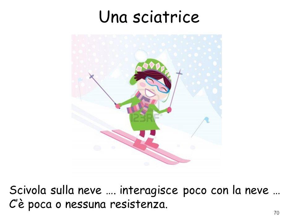 Una sciatrice Scivola sulla neve …. interagisce poco con la neve … C'è poca o nessuna resistenza. 70