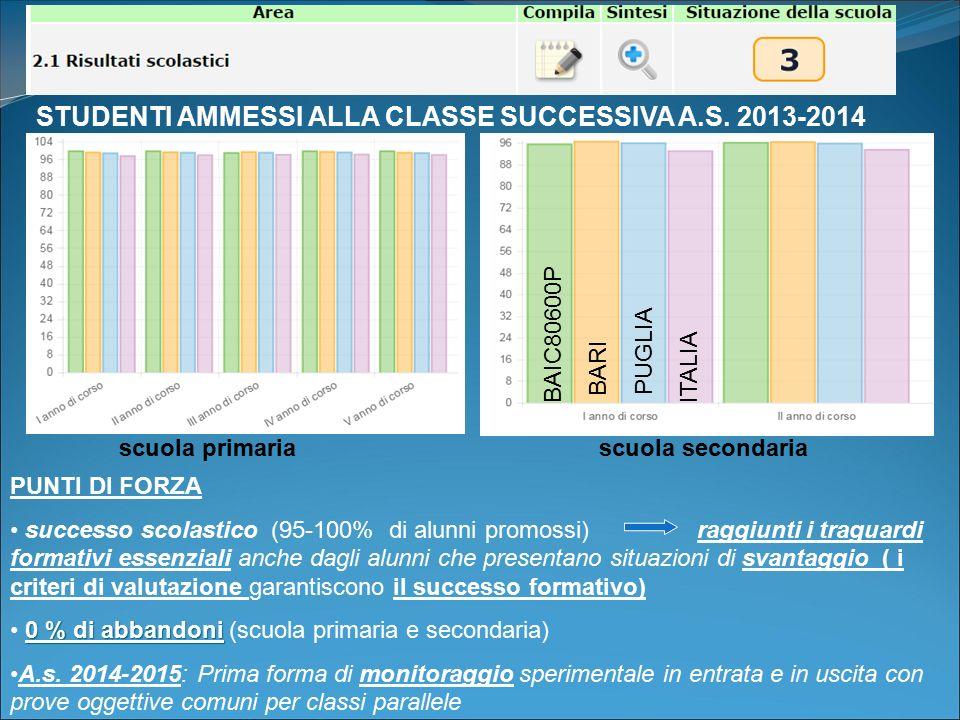 PUNTI DI FORZA successo scolastico (95-100% di alunni promossi) raggiunti i traguardi formativi essenziali anche dagli alunni che presentano situazion