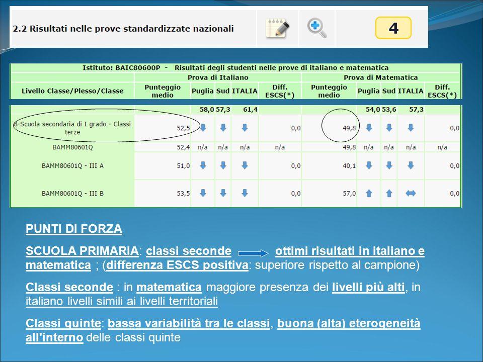 PUNTI DI FORZA SCUOLA PRIMARIA: classi seconde ottimi risultati in italiano e matematica ; (differenza ESCS positiva: superiore rispetto al campione)