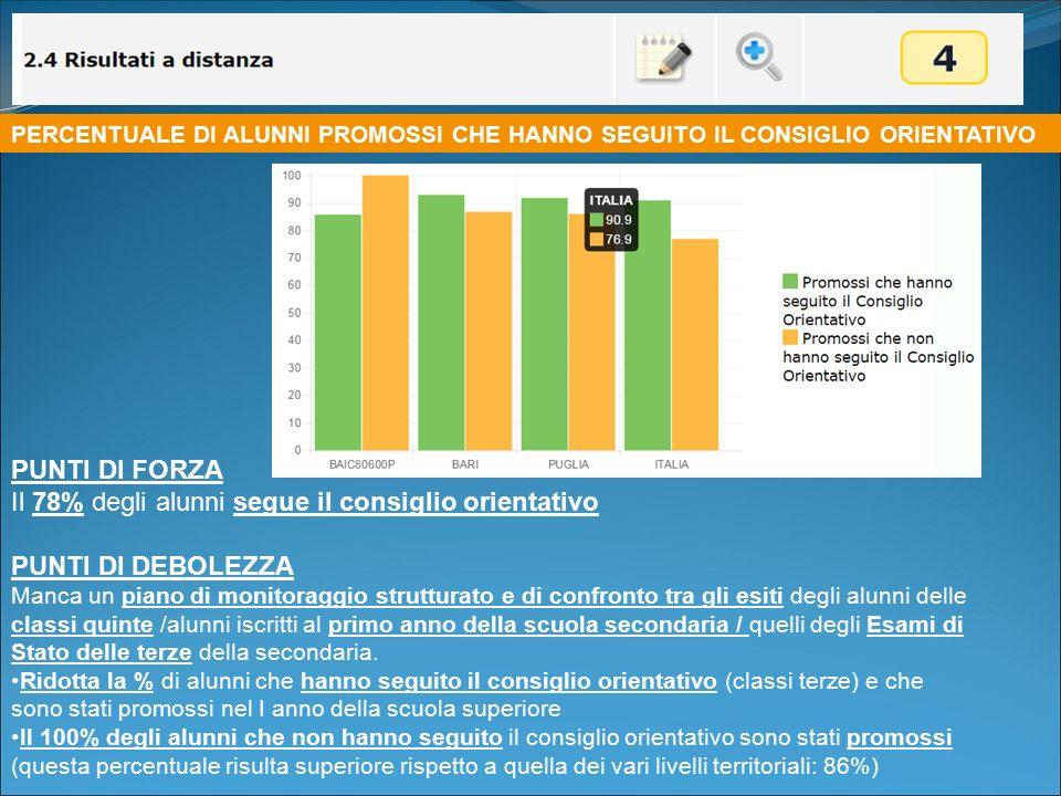 PUNTI DI FORZA Il 78% degli alunni segue il consiglio orientativo PUNTI DI DEBOLEZZA Manca un piano di monitoraggio strutturato e di confronto tra gli