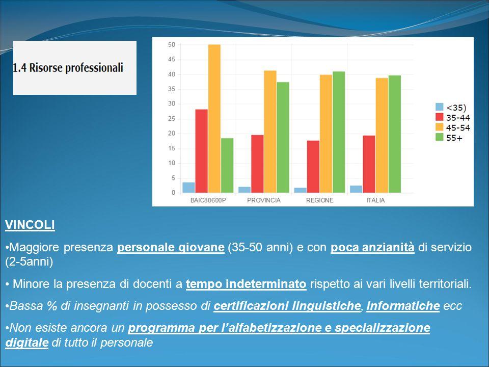 VINCOLI Maggiore presenza personale giovane (35-50 anni) e con poca anzianità di servizio (2-5anni) Minore la presenza di docenti a tempo indeterminat