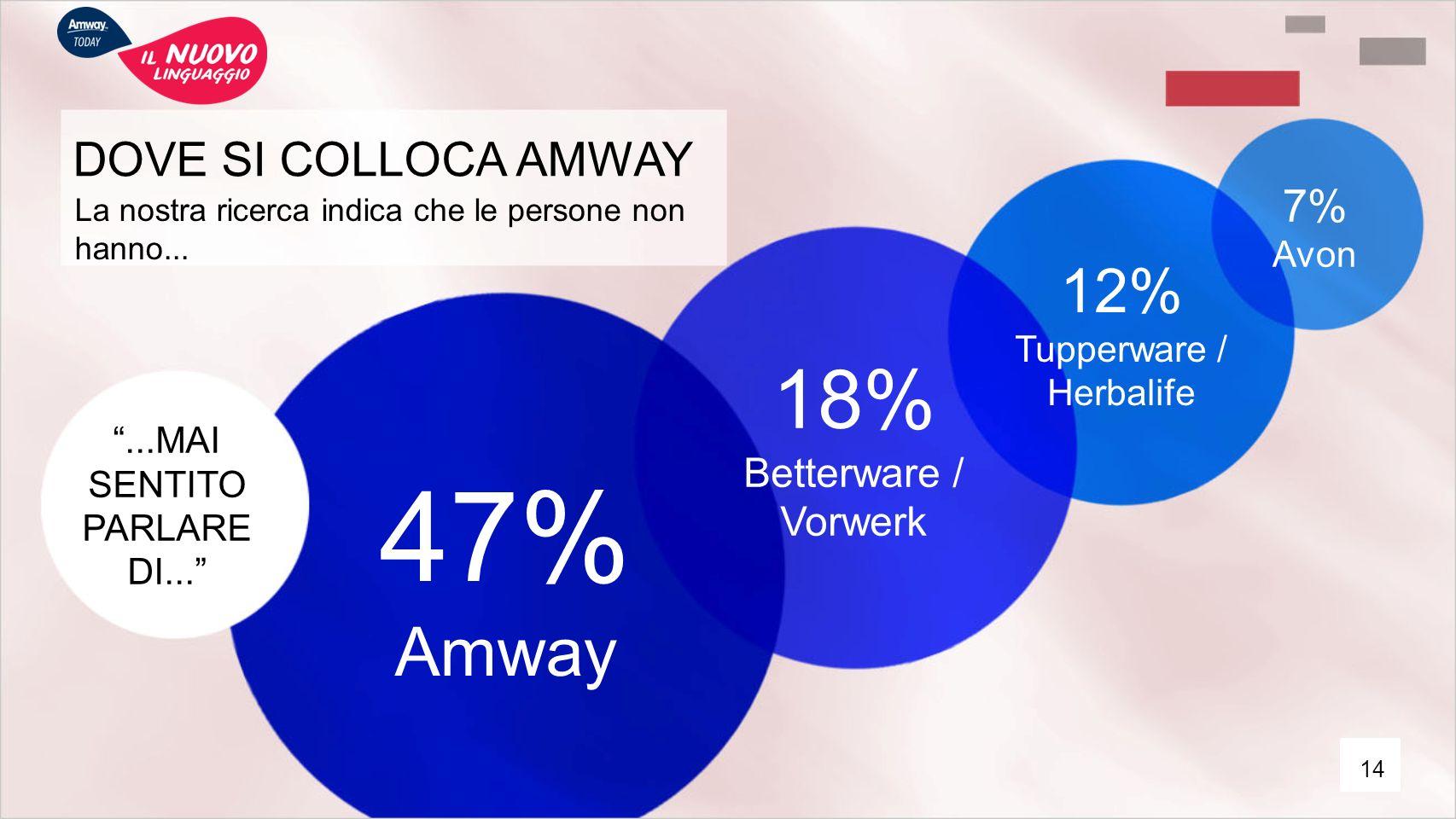 """DOVE SI COLLOCA AMWAY La nostra ricerca indica che le persone non hanno... """"...MAI SENTITO PARLARE DI..."""" 47% Amway 18% Betterware / Vorwerk 12% Tuppe"""