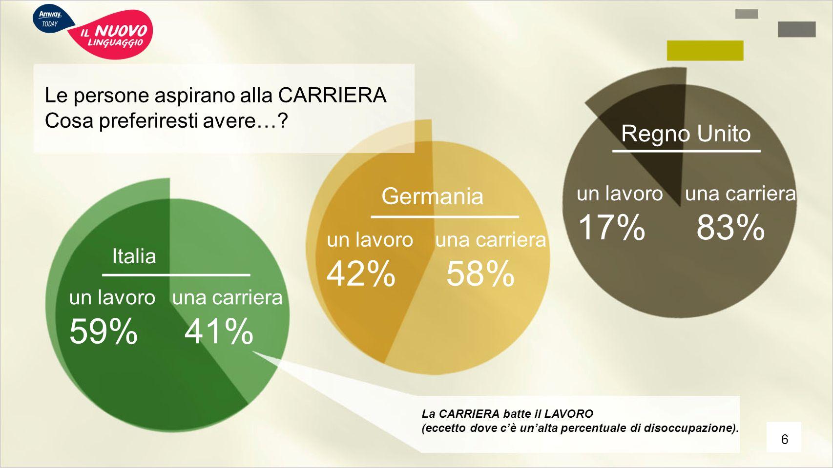 Le persone aspirano alla CARRIERA Cosa preferiresti avere…? Regno Unito un lavoro una carriera 17% 83% un lavoro una carriera 59% 41% un lavoro una ca