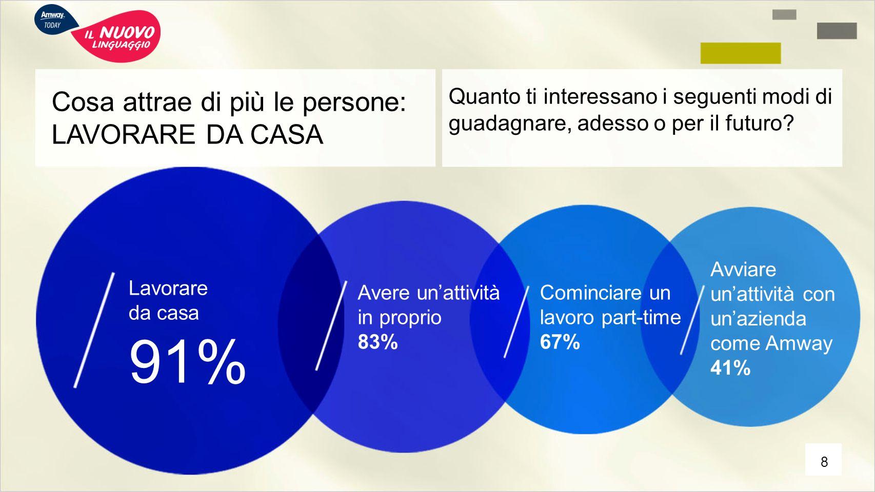 Cosa attrae di più le persone: LAVORARE DA CASA Quanto ti interessano i seguenti modi di guadagnare, adesso o per il futuro? Lavorare da casa 91% Aver