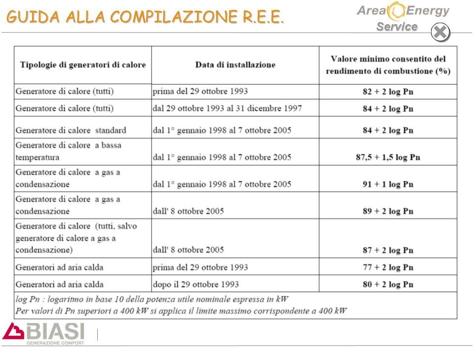Service GUIDA ALLA COMPILAZIONE R.E.E.
