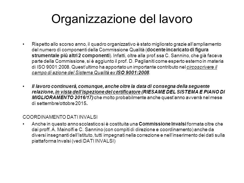 Organizzazione del lavoro FORMAZIONE Partecipazione al convegno ISO 9001:2015, COSA CAMBIA.