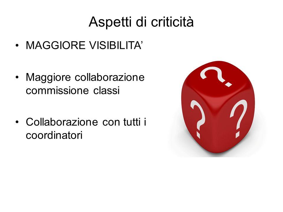 Aspetti di criticità MAGGIORE VISIBILITA' Maggiore collaborazione commissione classi Collaborazione con tutti i coordinatori