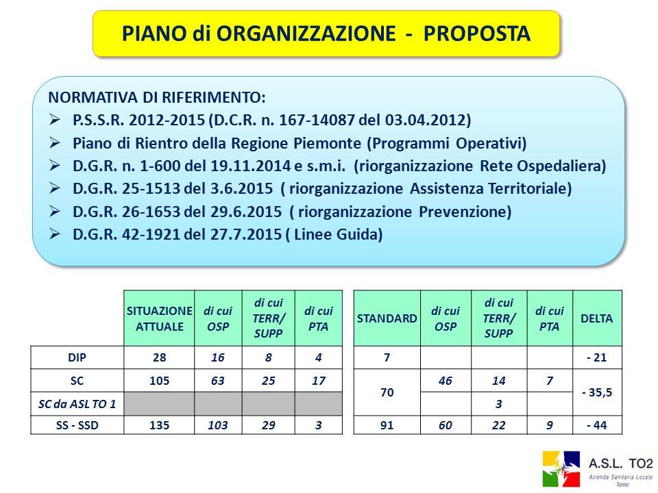 NORMATIVA DI RIFERIMENTO:  P.S.S.R.2012-2015 (D.C.R.