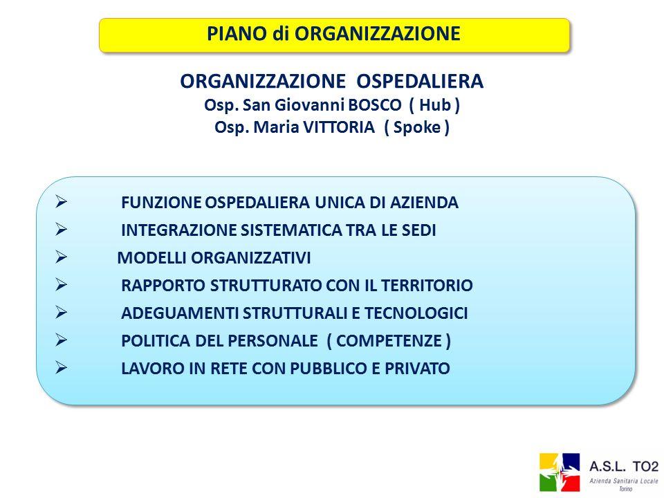 PIANO di ORGANIZZAZIONE ORGANIZZAZIONE OSPEDALIERA Osp.