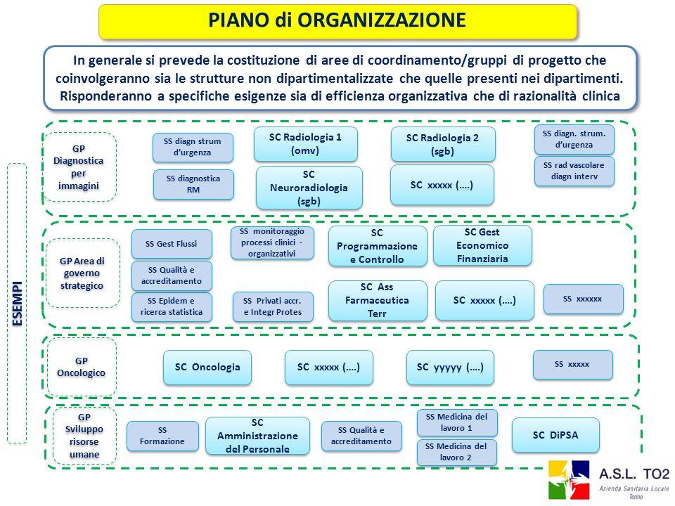 SC Neuroradiologia (sgb) SC Radiologia 1 (omv) SC Radiologia 2 (sgb) PIANO di ORGANIZZAZIONE SS diagnostica RM SS diagn.