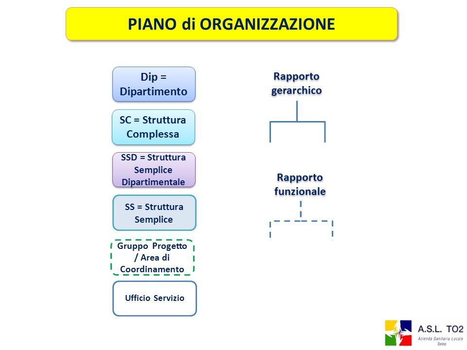 PIANO di ORGANIZZAZIONE SS = Struttura Semplice Dip = Dipartimento SC = Struttura Complessa Rapporto gerarchico Rapporto funzionale Gruppo Progetto / Area di Coordinamento SSD = Struttura Semplice Dipartimentale Ufficio Servizio