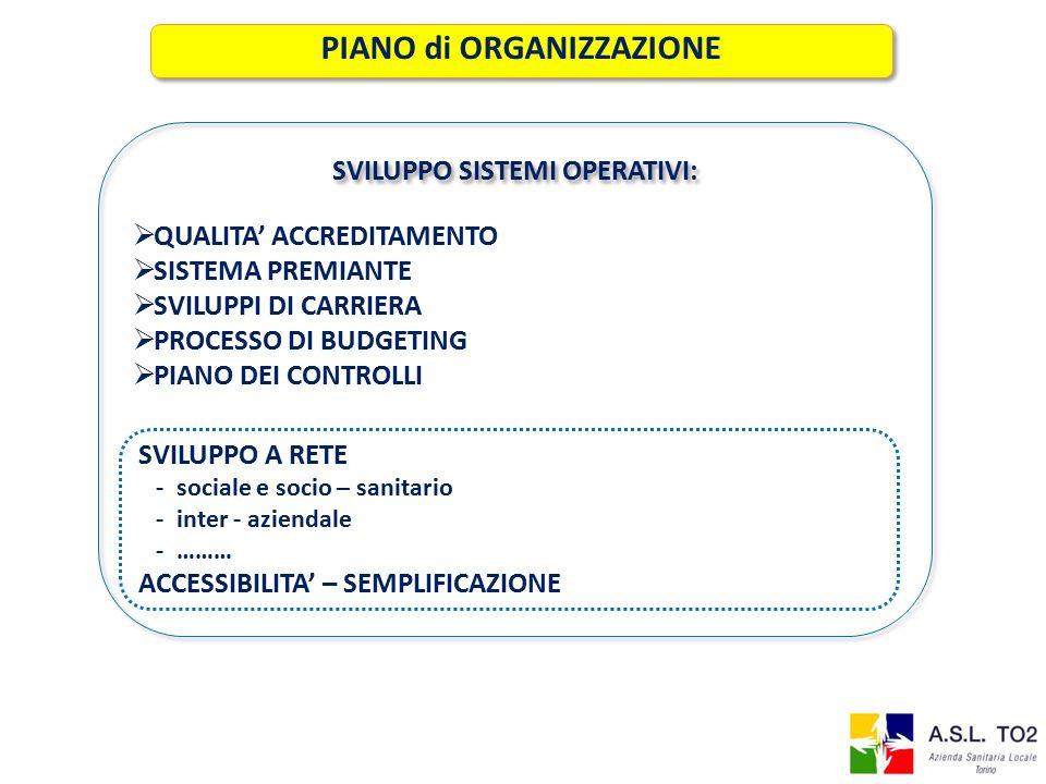SVILUPPO A RETE - sociale e socio – sanitario - inter - aziendale - ……… ACCESSIBILITA' – SEMPLIFICAZIONE PIANO di ORGANIZZAZIONE SVILUPPO SISTEMI OPERATIVI: SVILUPPO SISTEMI OPERATIVI:  QUALITA' ACCREDITAMENTO  SISTEMA PREMIANTE  SVILUPPI DI CARRIERA  PROCESSO DI BUDGETING  PIANO DEI CONTROLLI