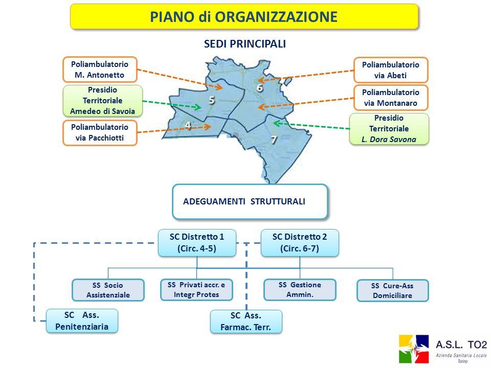 Poliambulatorio via Abeti Poliambulatorio via Montanaro Poliambulatorio M.