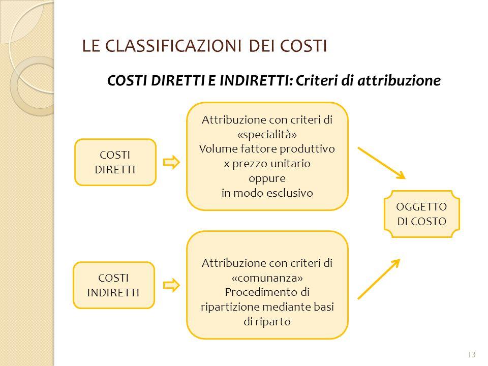 LE CLASSIFICAZIONI DEI COSTI COSTI DIRETTI E INDIRETTI: Criteri di attribuzione COSTI DIRETTI Attribuzione con criteri di «specialità» Volume fattore
