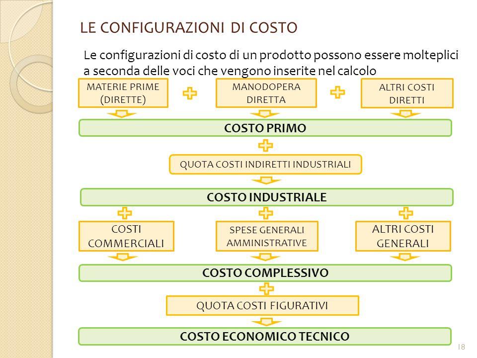 LE CONFIGURAZIONI DI COSTO Le configurazioni di costo di un prodotto possono essere molteplici a seconda delle voci che vengono inserite nel calcolo M