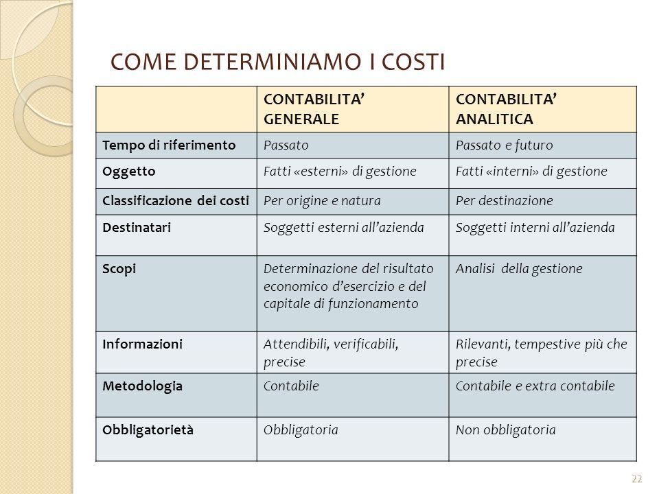 COME DETERMINIAMO I COSTI CONTABILITA' GENERALE CONTABILITA' ANALITICA Tempo di riferimentoPassatoPassato e futuro OggettoFatti «esterni» di gestioneF