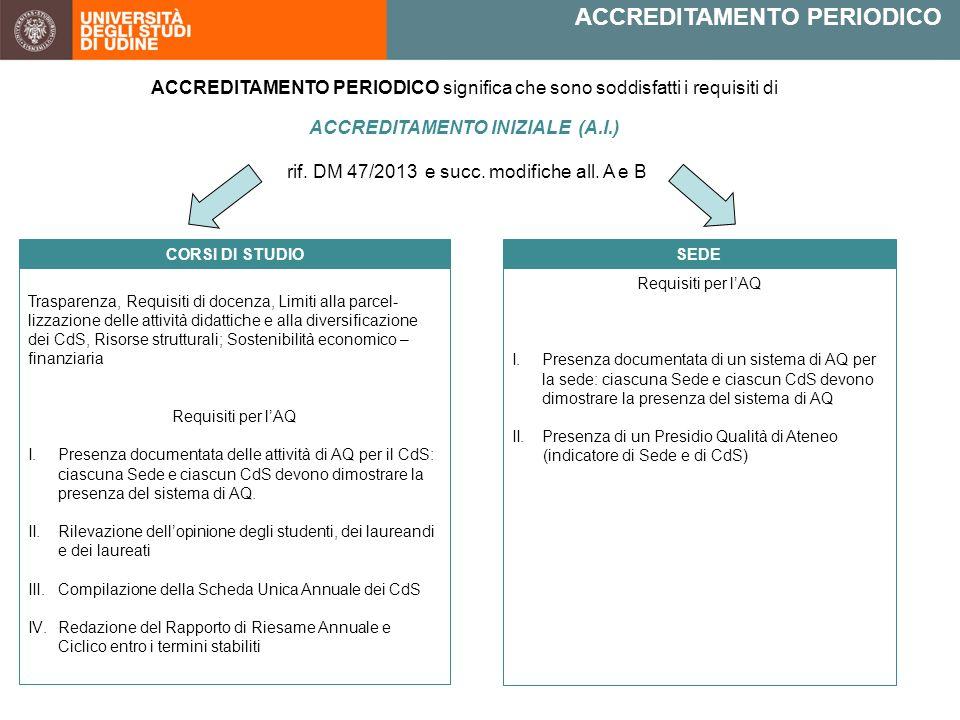 ACCREDITAMENTO PERIODICO ACCREDITAMENTO PERIODICO significa che sono soddisfatti i requisiti di ACCREDITAMENTO INIZIALE (A.I.) rif.