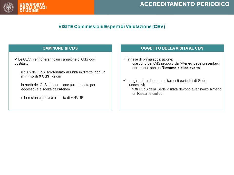 Le CEV, verificheranno un campione di CdS così costituito: il 10% dei CdS (arrotondato all'unità in difetto, con un minimo di 9 CdS), di cui la metà dei CdS del campione (arrotondata per eccesso) è a scelta dall'Ateneo e la restante parte è a scelta di ANVUR CAMPIONE di CDS ACCREDITAMENTO PERIODICO in fase di prima applicazione: ciascuno dei CdS proposti dall'Ateneo deve presentarsi comunque con un Riesame ciclico svolto a regime (tra due accreditamenti periodici di Sede successivi): tutti i CdS della Sede visitata devono aver svolto almeno un Riesame ciclico OGGETTO DELLA VISITA AL CDS VISITE Commissioni Esperti di Valutazione (CEV)