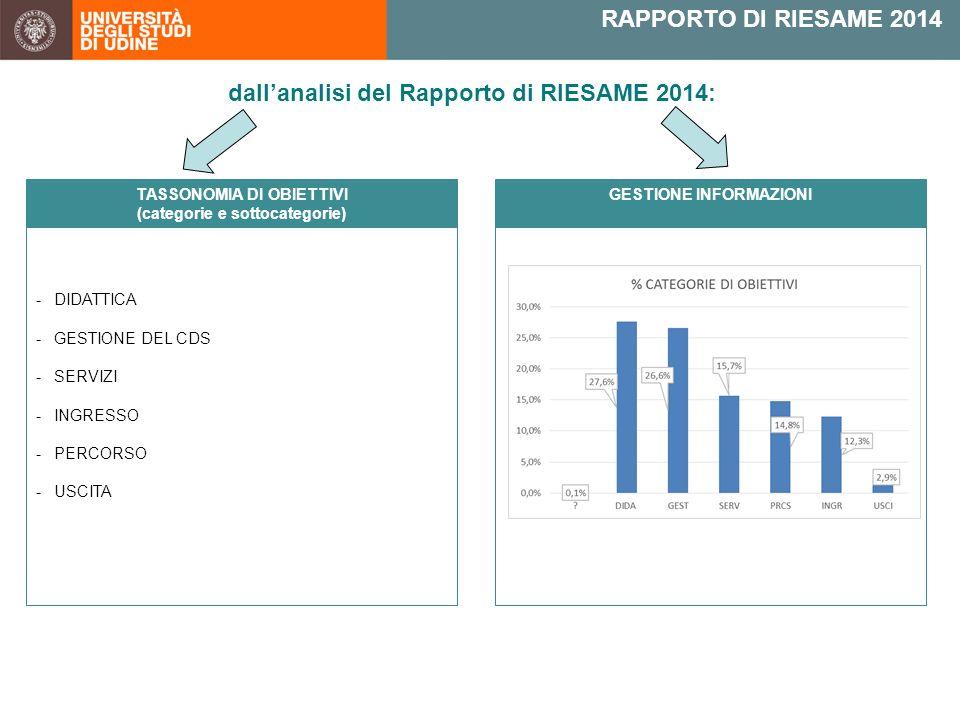 RAPPORTO DI RIESAME 2014 dall'analisi del Rapporto di RIESAME 2014: -DIDATTICA -GESTIONE DEL CDS -SERVIZI -INGRESSO -PERCORSO -USCITA TASSONOMIA DI OBIETTIVI (categorie e sottocategorie) GESTIONE INFORMAZIONI