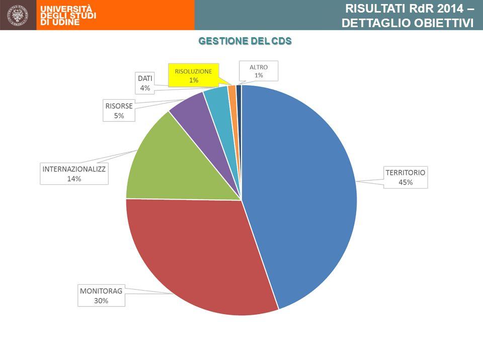 RISULTATI RdR 2014 – DETTAGLIO OBIETTIVI GESTIONE DEL CDS
