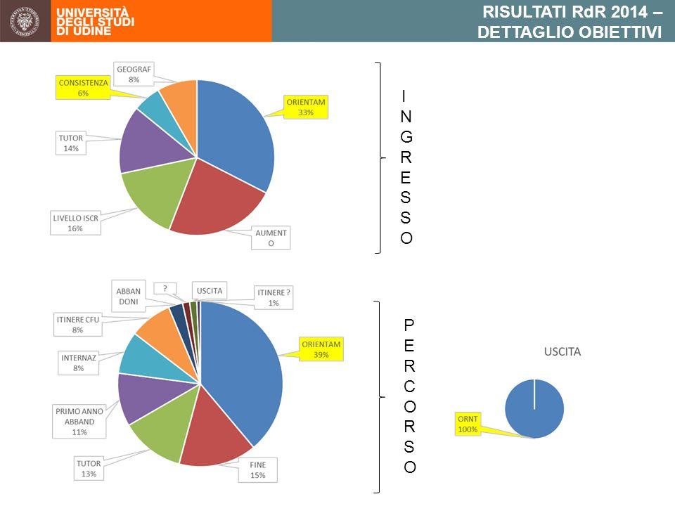 INGRESSOINGRESSO PERCORSOPERCORSO RISULTATI RdR 2014 – DETTAGLIO OBIETTIVI