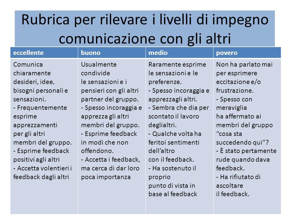 Rubrica per rilevare i livelli di impegno comunicazione con gli altri eccellentebuonomediopovero Comunica chiaramente desideri, idee, bisogni personal