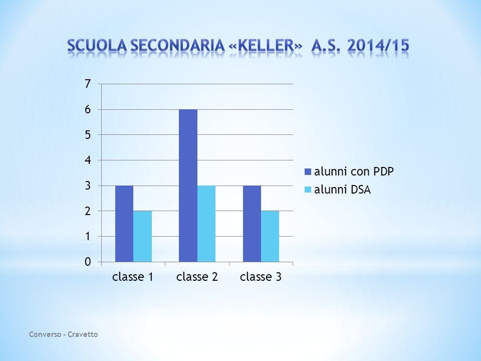 Aggiornamento dei casi a gennaio per poter dare avvio alla sperimentazione del PDP pedagogico a cura dell'insegnante Converso.