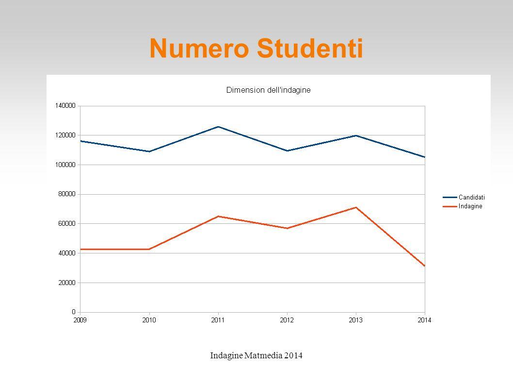 Indagine Matmedia 2014 Numero Studenti