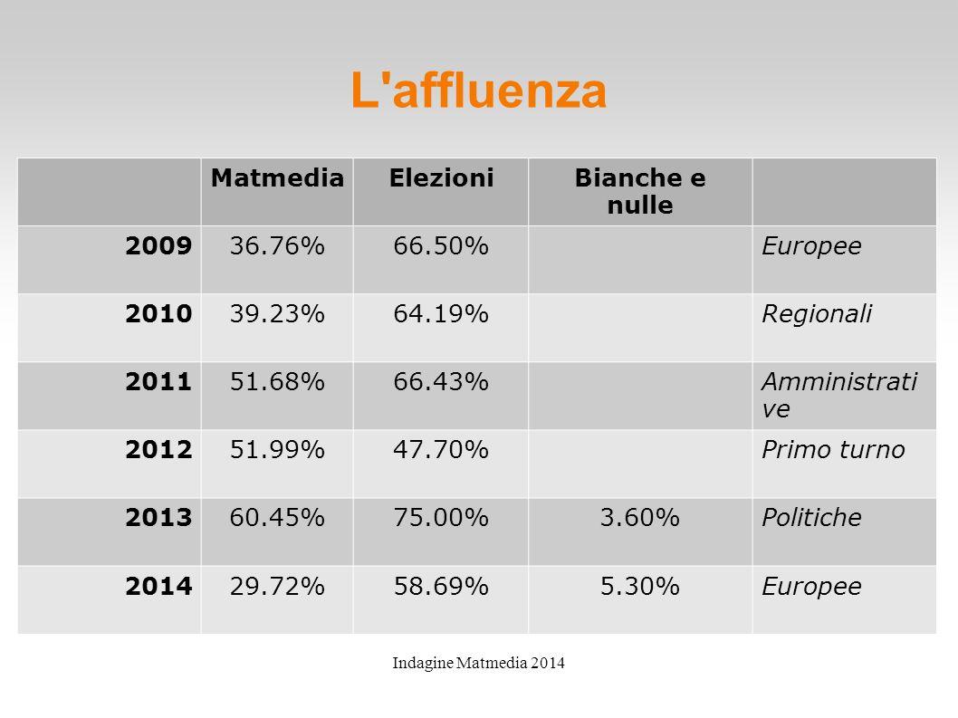 Indagine Matmedia 2014 L affluenza MatmediaElezioniBianche e nulle 200936.76%66.50%Europee 201039.23%64.19%Regionali 201151.68%66.43%Amministrati ve 201251.99%47.70%Primo turno 201360.45%75.00%3.60%Politiche 201429.72%58.69%5.30%Europee