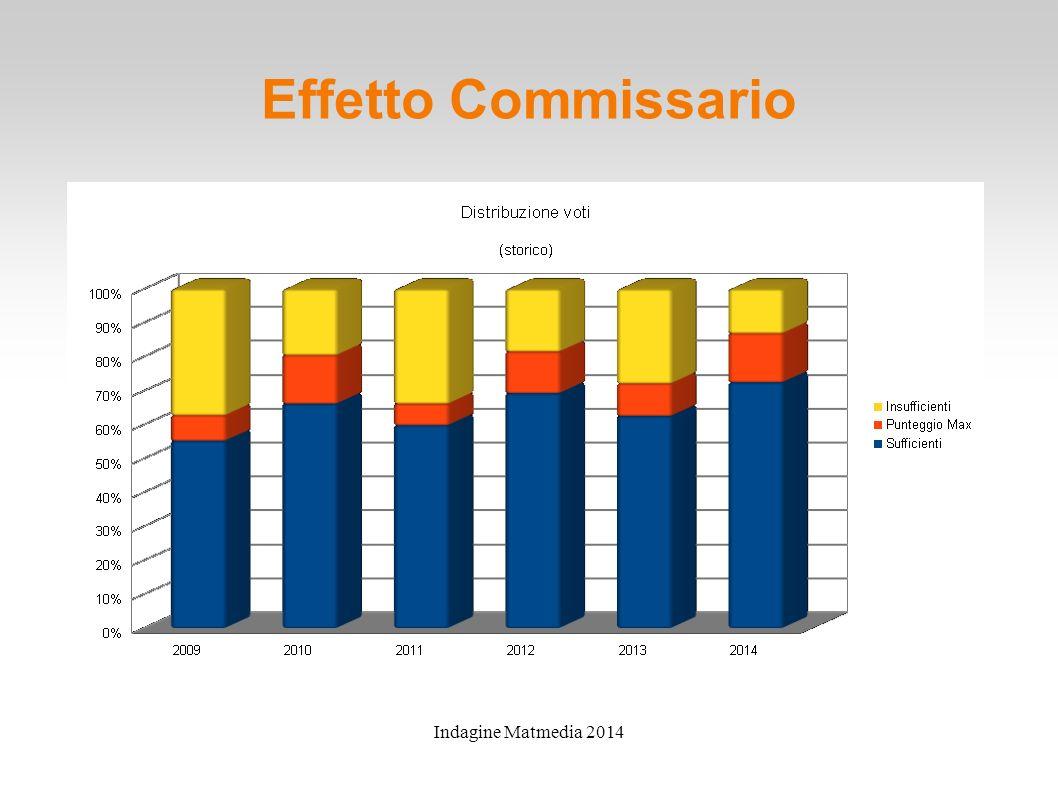 Indagine Matmedia 2014 Effetto Commissario