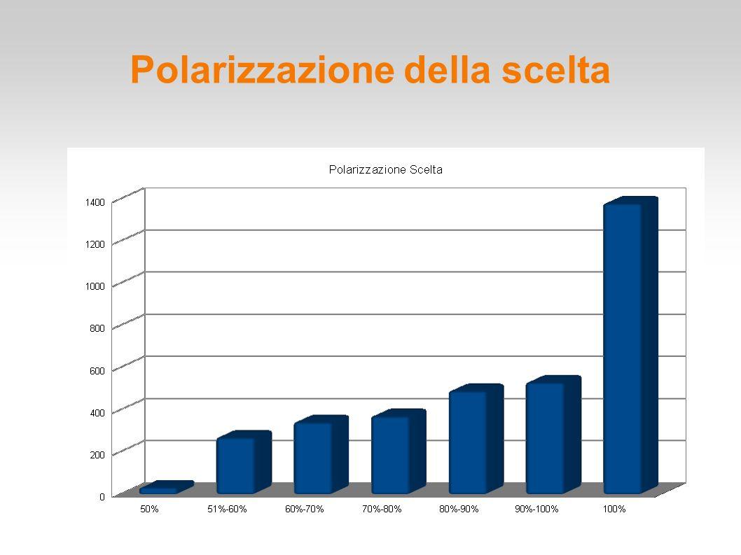 Indagine Matmedia 2014 Polarizzazione della scelta