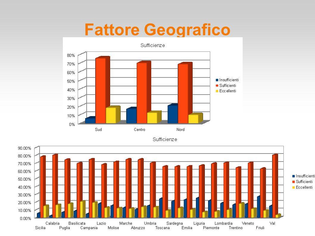 Indagine Matmedia 2014 Fattore Geografico