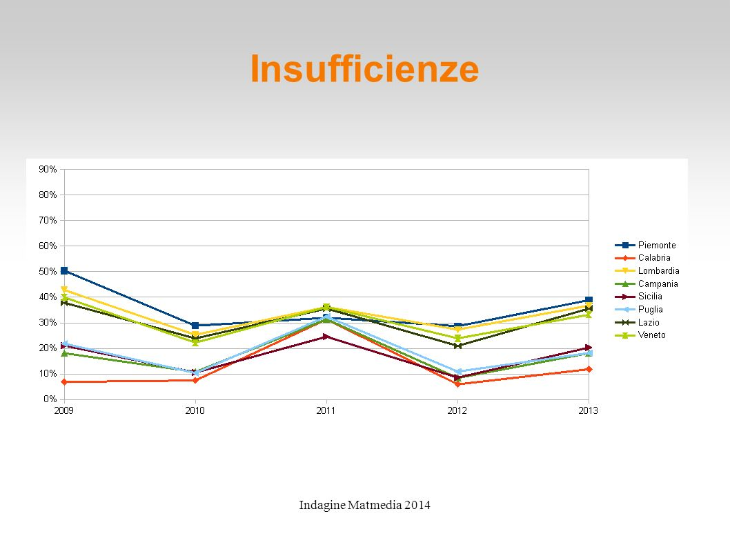 Insufficienze