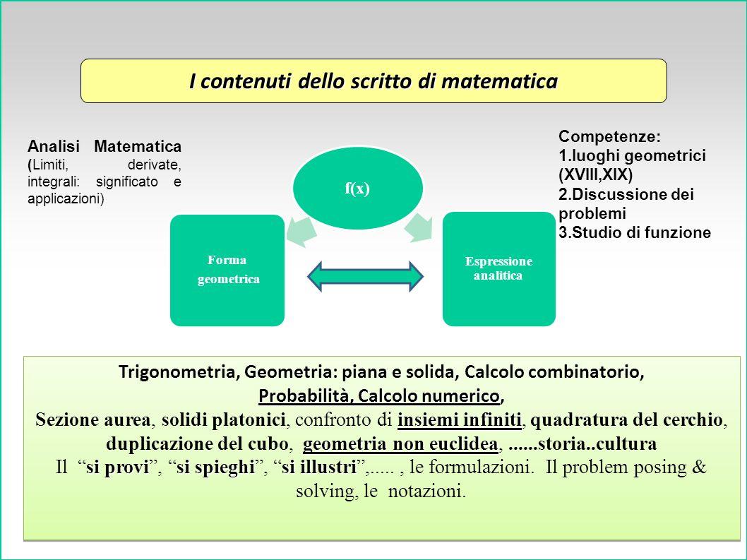 4 I contenuti dello scritto di matematica f(x) Forma geometrica Espressione analitica Trigonometria, Geometria: piana e solida, Calcolo combinatorio, Probabilità, Calcolo numerico Probabilità, Calcolo numerico, insiemi infiniti geometria non euclidea Sezione aurea, solidi platonici, confronto di insiemi infiniti, quadratura del cerchio, duplicazione del cubo, geometria non euclidea,......storia..cultura si provisi spieghisi illustri Il si provi , si spieghi , si illustri ,....., le formulazioni.