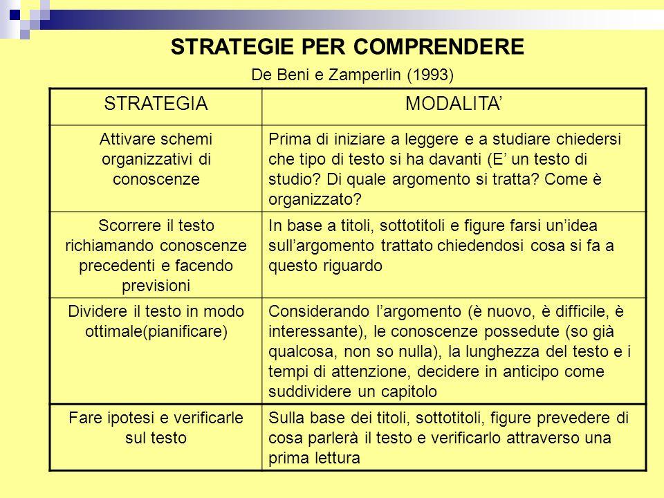 STRATEGIE PER COMPRENDERE STRATEGIAMODALITA' Attivare schemi organizzativi di conoscenze Prima di iniziare a leggere e a studiare chiedersi che tipo d