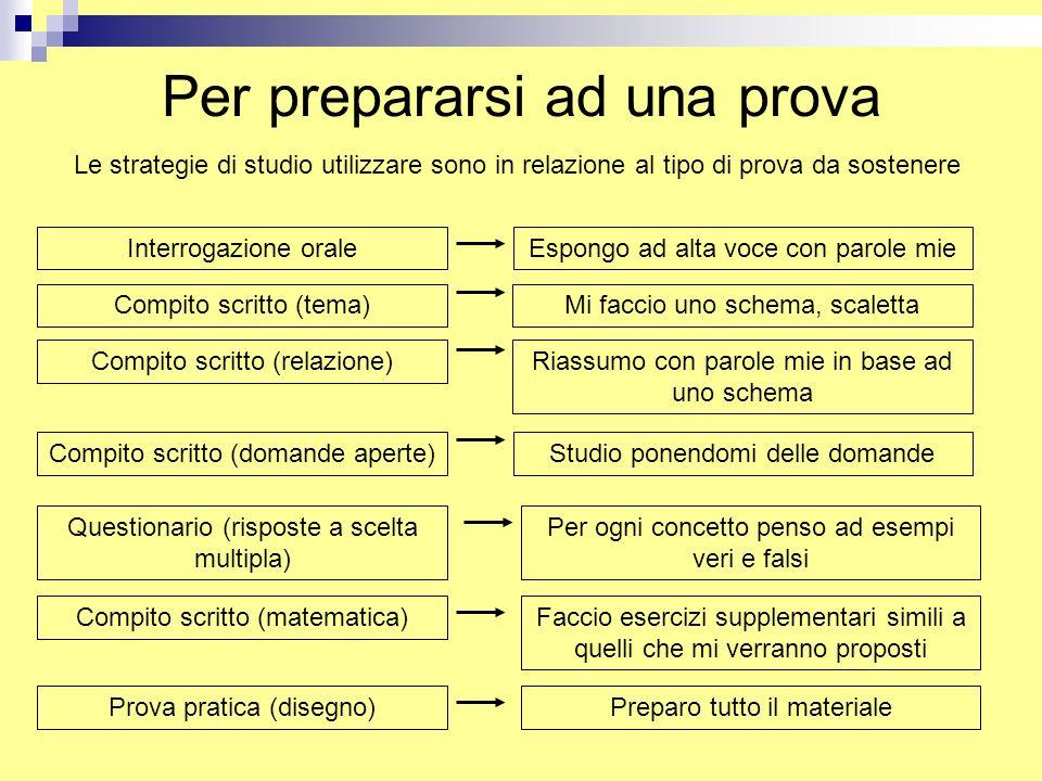 Per prepararsi ad una prova Le strategie di studio utilizzare sono in relazione al tipo di prova da sostenere Interrogazione orale Compito scritto (te
