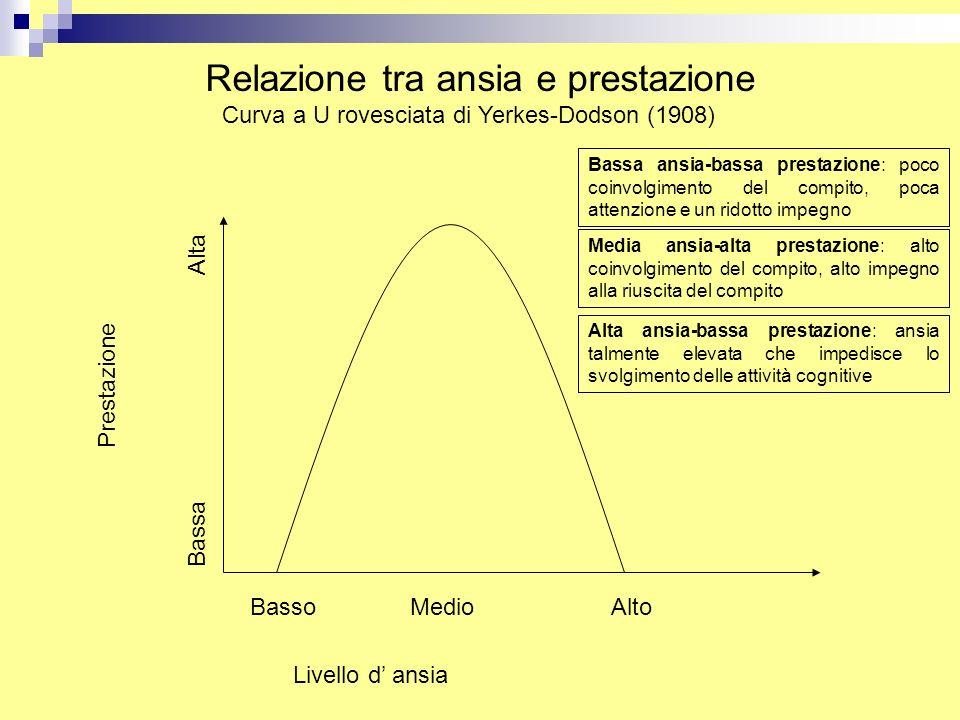 Relazione tra ansia e prestazione Curva a U rovesciata di Yerkes-Dodson (1908) Prestazione Livello d' ansia BassoMedioAlto Bassa Alta Bassa ansia-bass