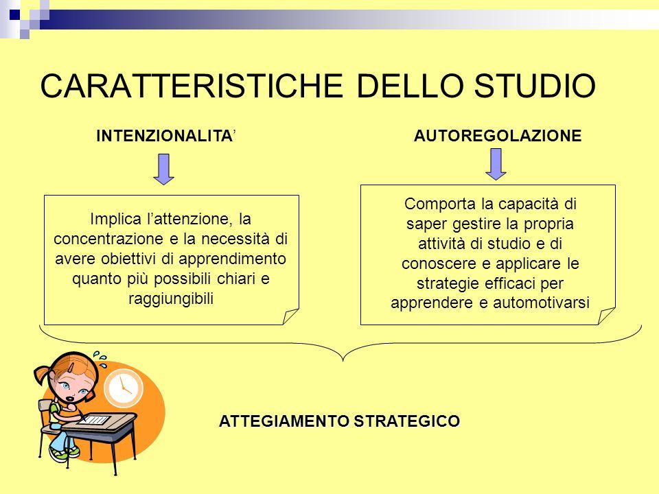 CARATTERISTICHE DELLO STUDIO INTENZIONALITA'AUTOREGOLAZIONE Implica l'attenzione, la concentrazione e la necessità di avere obiettivi di apprendimento