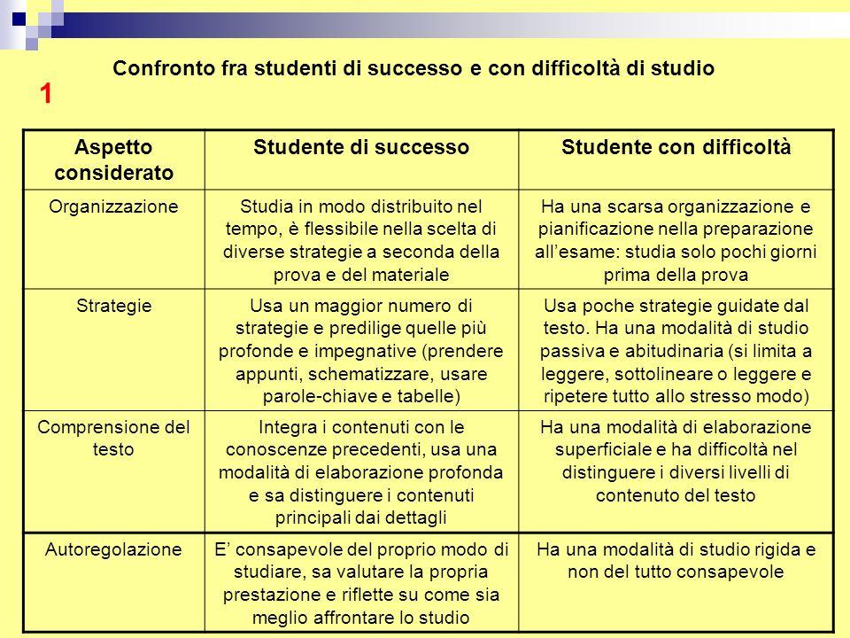 Confronto fra studenti di successo e con difficoltà di studio Aspetto considerato Studente di successoStudente con difficoltà OrganizzazioneStudia in