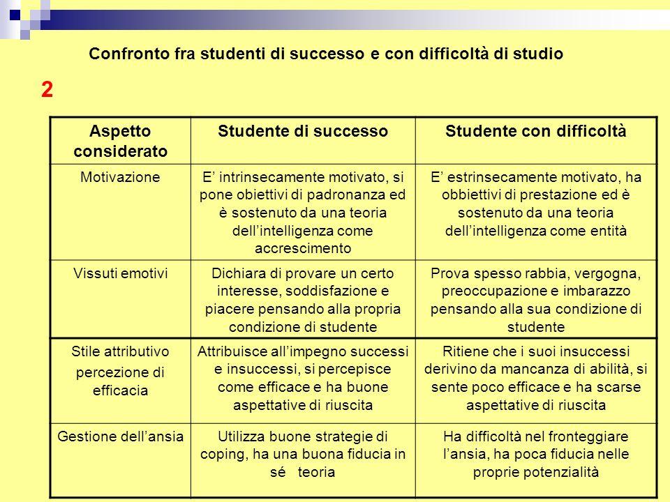 Confronto fra studenti di successo e con difficoltà di studio Aspetto considerato Studente di successoStudente con difficoltà MotivazioneE' intrinseca