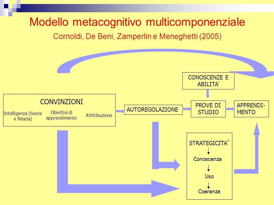 Modello metacognitivo multicomponenziale Cornoldi, De Beni, Zamperlin e Meneghetti (2005) Intelligenza (teorie e fiducia) Obiettivi di apprendimento A